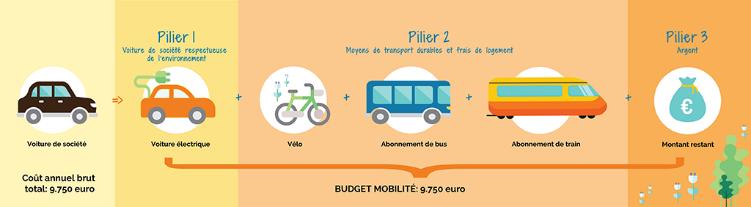 Exemple d'utilisation du budget mobilité - 1