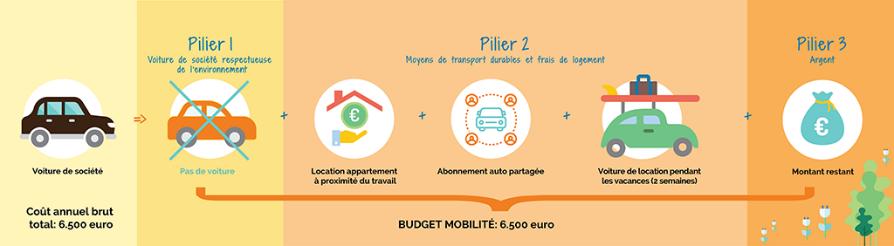 Exemple d'utilisation du budget mobilité - 2