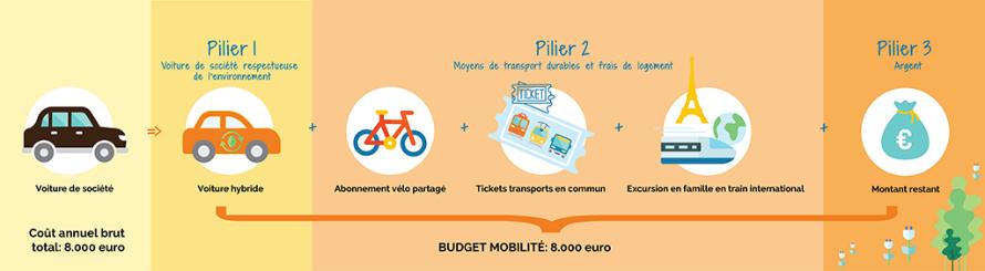 Exemple d'utilisation du budget mobilité - 3