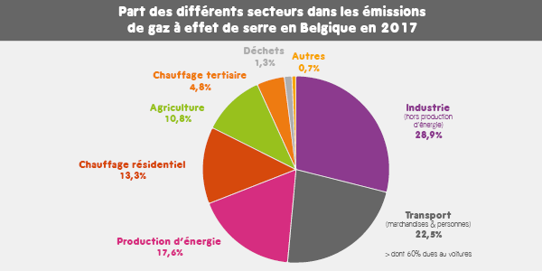 Répartition des émissions de gaz à effet de serre belges par secteur