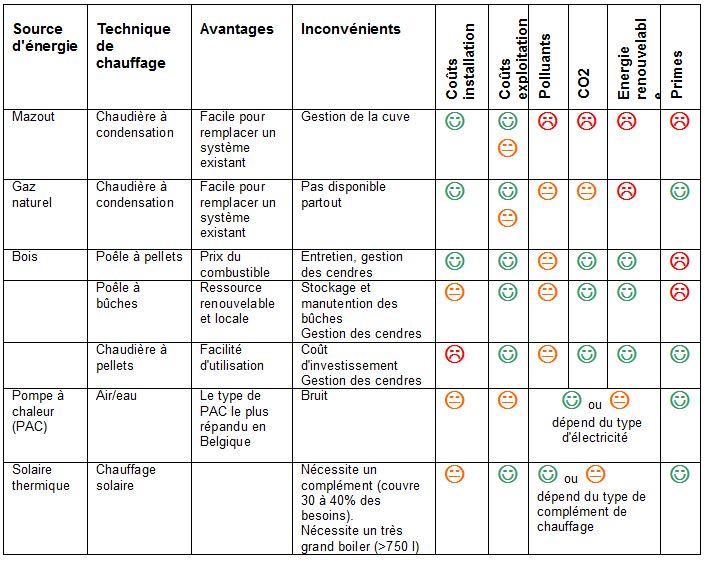 Comparaison différents systèmes