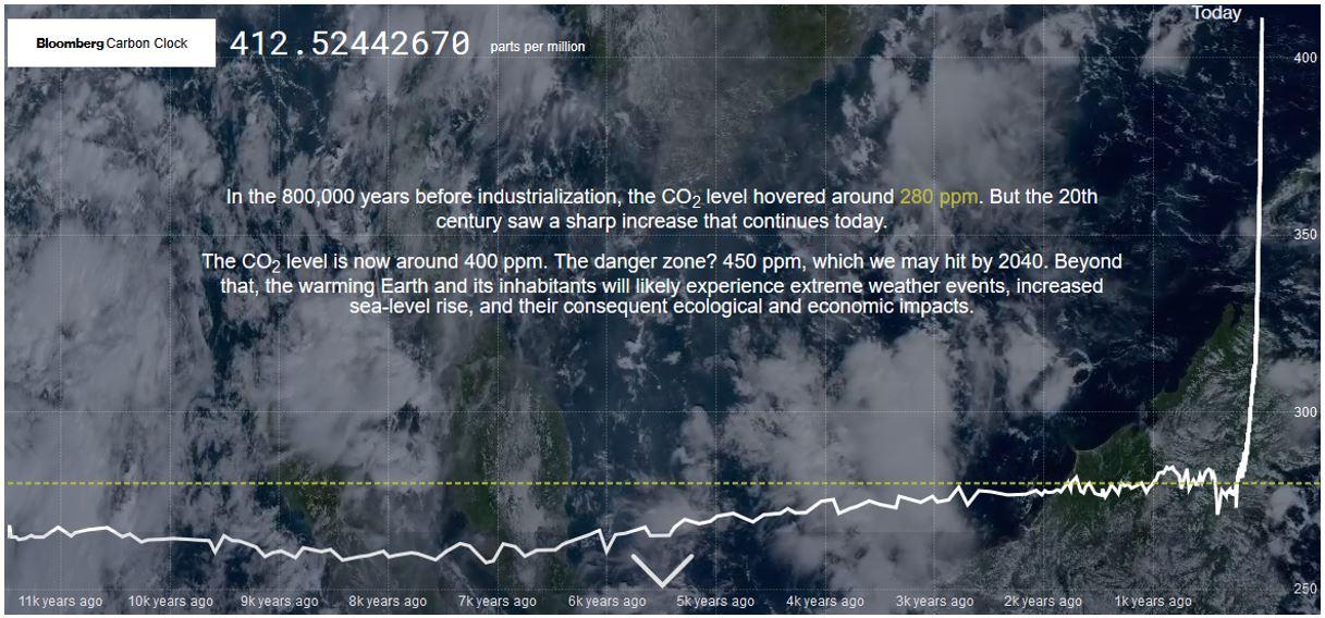 Évolution de la concentration de CO2 dans l'atmosphère