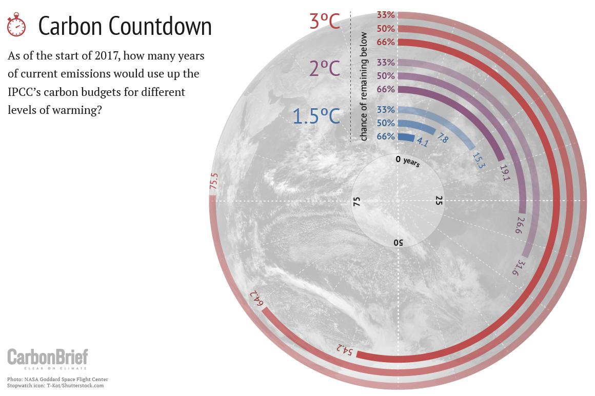 Carbon countdown