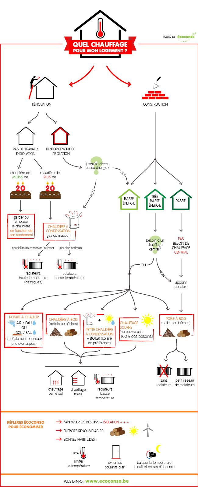 Choisir un chauffage pour mon logement : infographie