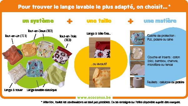 Comment bien choisir ses couches lavables coconso - Ou acheter couche lavable ...