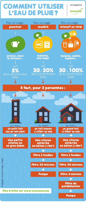 comment utiliser leau de pluie chez soi infographie