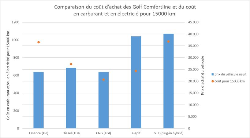 Comparaison cout achat et cout carburant voiture essence diesel CNG electrique et pluin hybride