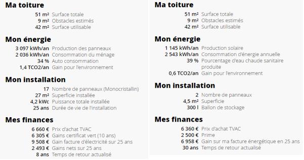 Comparaison de la rentabilité d'un chauffe-eau solaire et d'un installation photovoltaïque