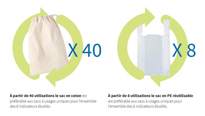 Comparaison sac réutilisable en plastique et en coton