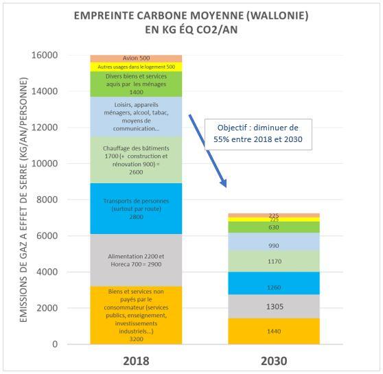 Composition de l'empreinte carbone en Belgique et objectif de réduction d'ici 2030