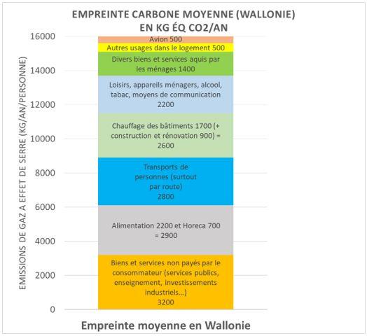 Composition de l'empreinte carbone en Belgique