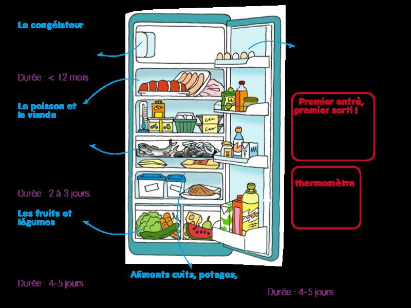 durée et température de conservation des aliments au frigo