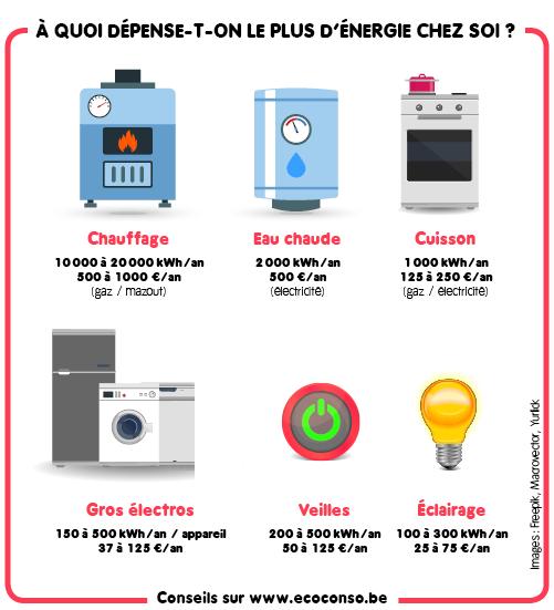 Où depense-t-on le plus d'énergie chez soi ?
