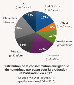 Distribution de la consommation d'énergie du numérique par poste pour la production et l'utilisation
