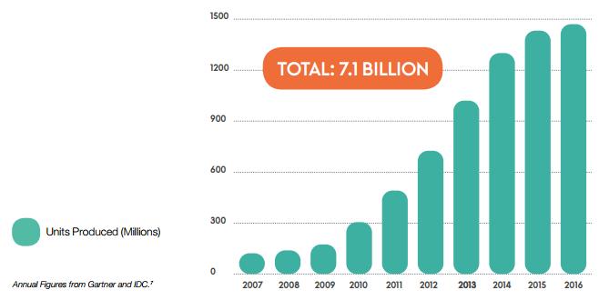 Croissance de la production de smartphones
