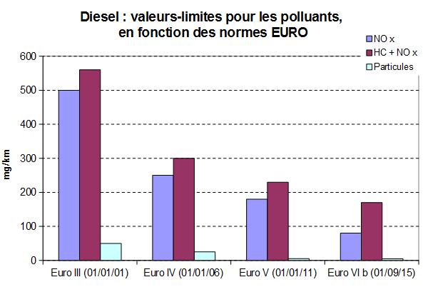 Diesel normes euro 5 6