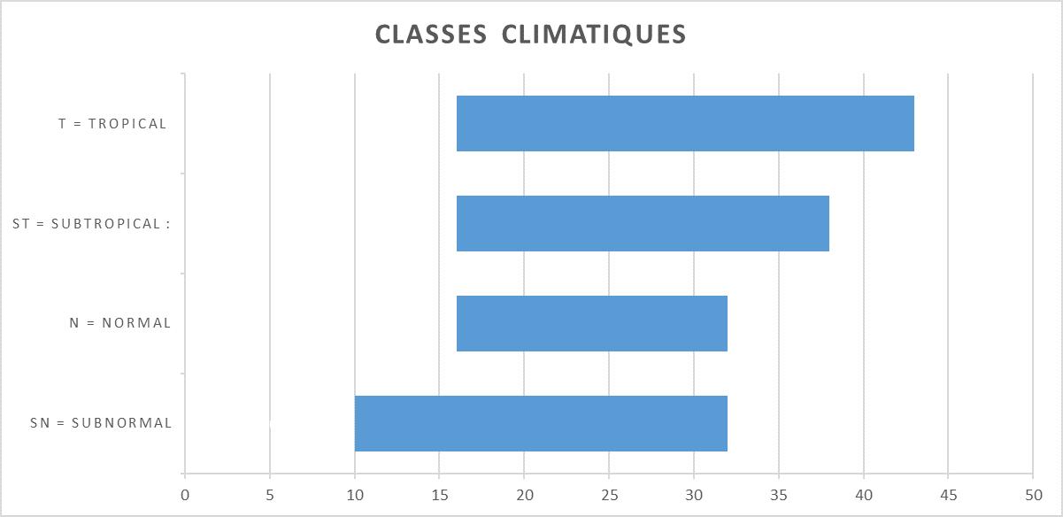 Classe climatique des frigos et congélateurs