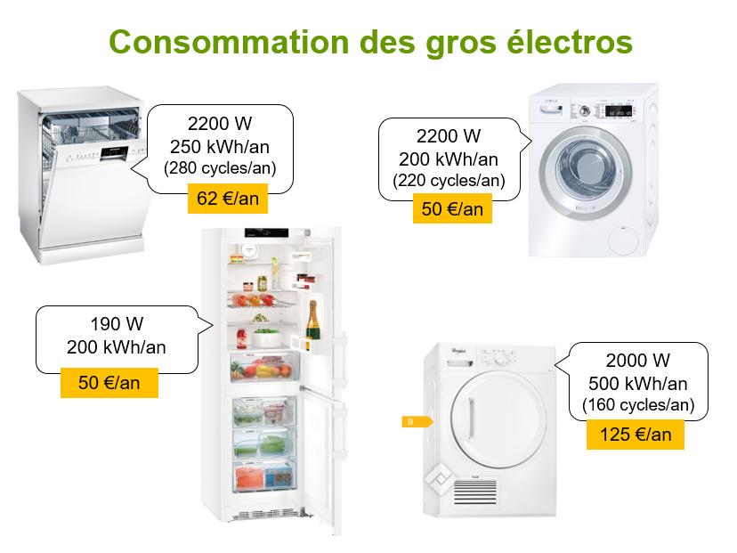 Consommation et coût des gros appareils électroménagers