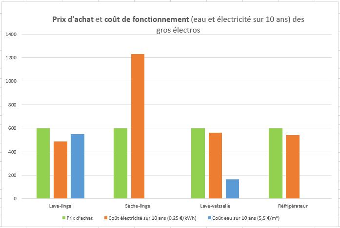 Les électroménagers coûtent souvent plus à l'utilisation qu'à l'achat