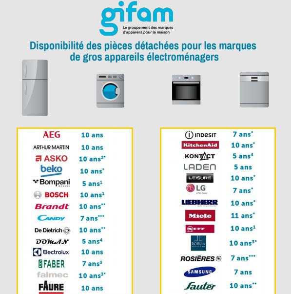 Marques fiables pour les électros, selon GIFAM