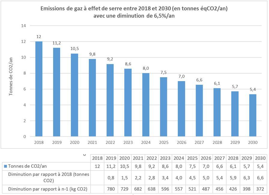 Diminution des émissions de gaz à effet de serre de 6,5% par an entre 2018 et 2030