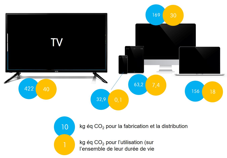 Cela génère beaucoup plus de CO2 de fabriquer une télé, un smartphone ou un ordinateur que de l'utiliser