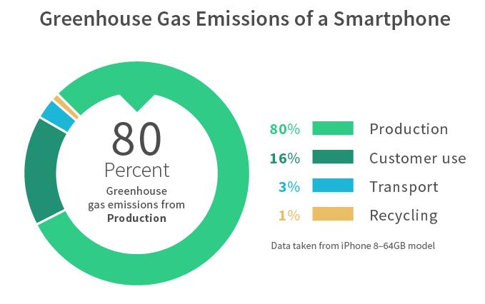 La fabrication est l'étape qui pèse le plus lourd dans le bilan écologique d'un smartphone. Exemple ici avec les émissions de gaz à effet de serre d'un Iphone 8