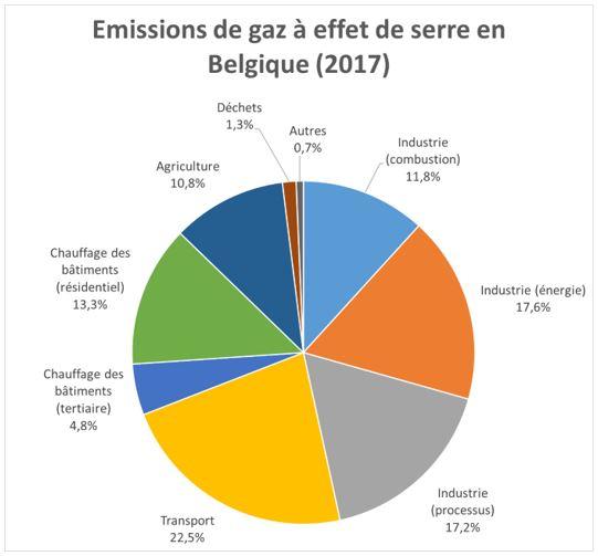 Source de émissions de gaz à effet de serre en Belgique en 2017