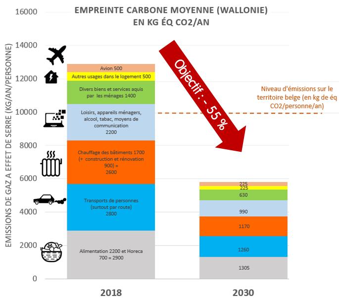 Diviser l'empreinte carbone par deux en 12 ans