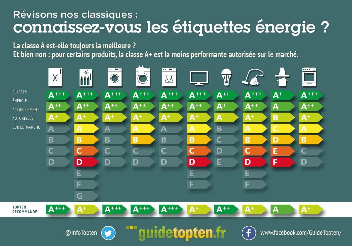 Quelles sont les classes énergétiques encore autorisées à la vente ? (par type d'appareil)