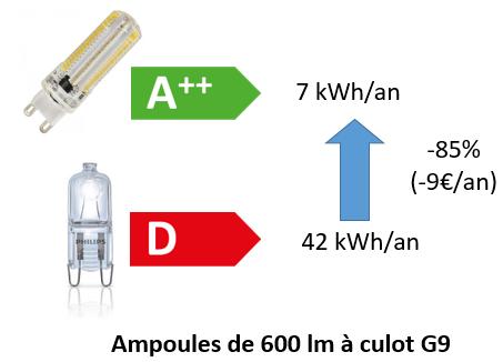 Ampoule : réduction de la consommation selon la classe énergétique