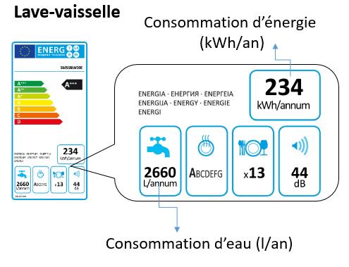 Consommation d'eau indiquée sur l'étiquette énergie