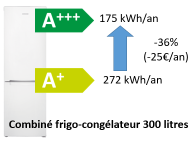 Frigo : réduction de la consommation selon la classe énergétique