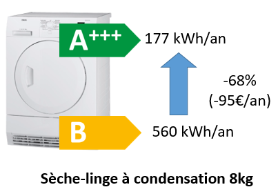 Sèche-linge : réduction de la consommation selon la classe énergétique