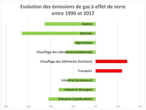 Évolution des émissions de gaz à effet de serre belges entre 1990 et 2017