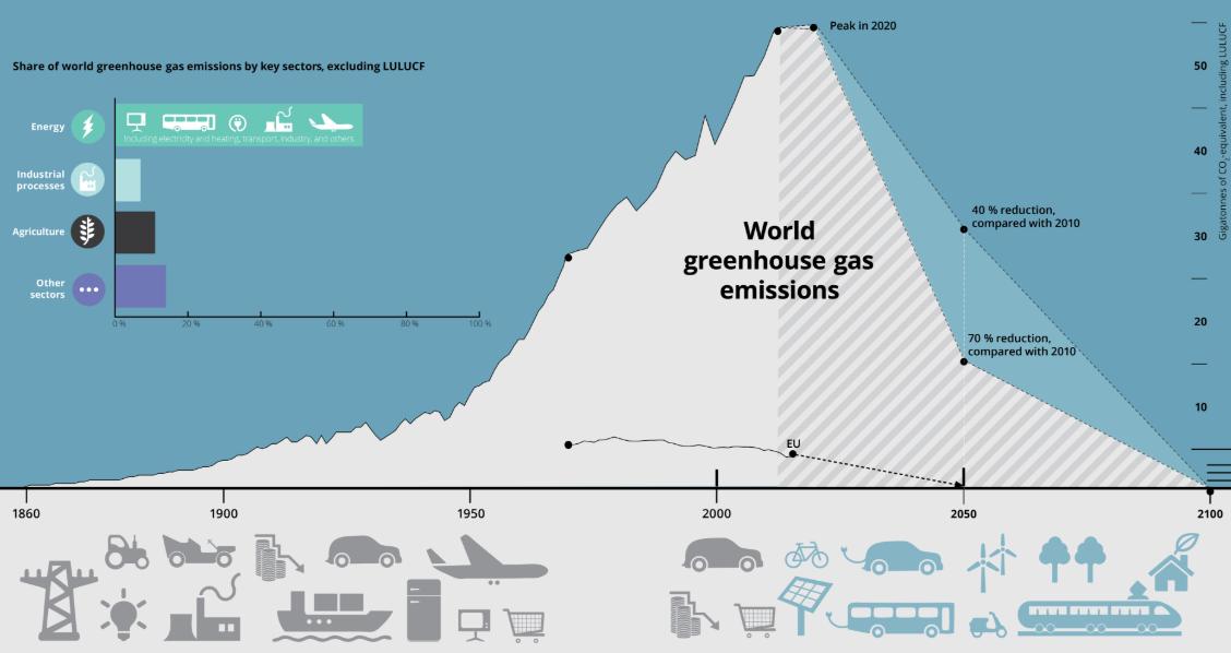 Courbe des émissions de CO2 - 1950 - 2050