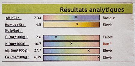 Exemple de certains résultats fournis par une analyse de sol