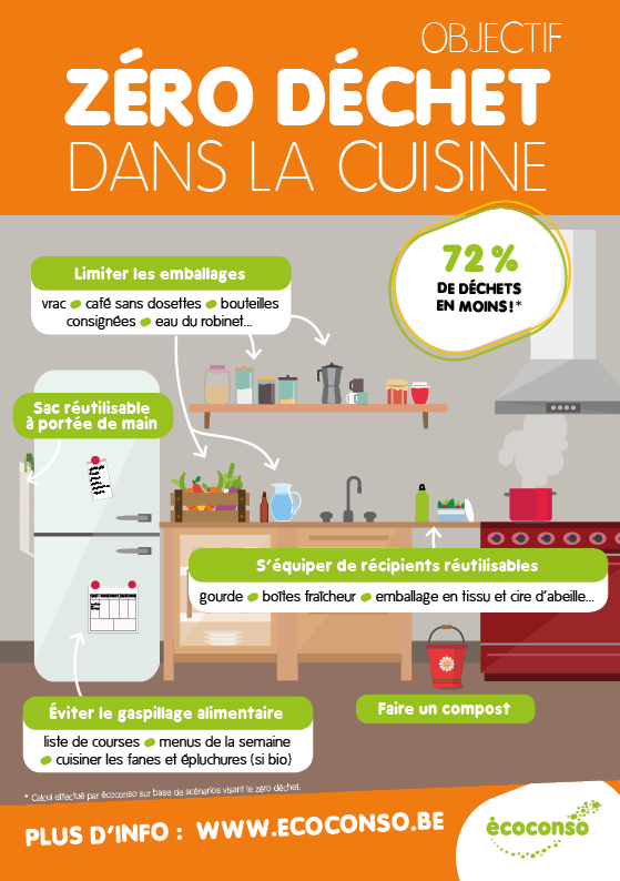 Objectif z ro d chet dans la cuisine coconso for Cuisine zero dechet