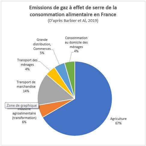 Émissions de gaz à effet de serre de la consommation alimentaire