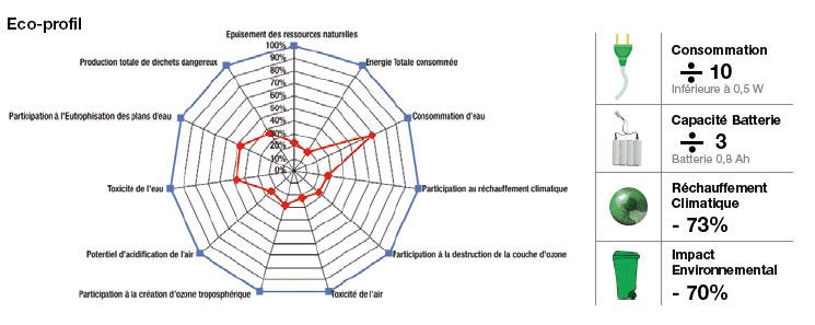 éco-profil