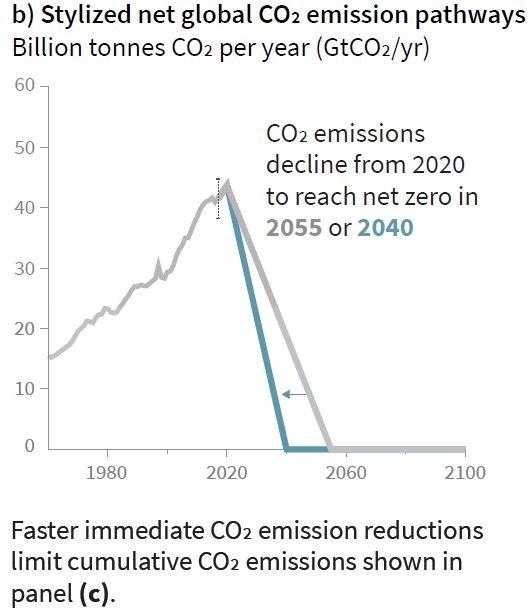 Trajectoires de réduction des émissions de CO2
