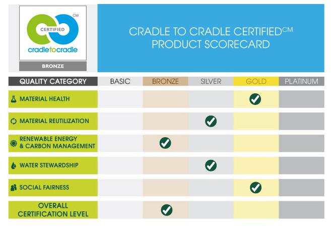 Grades du label cradle to cradle