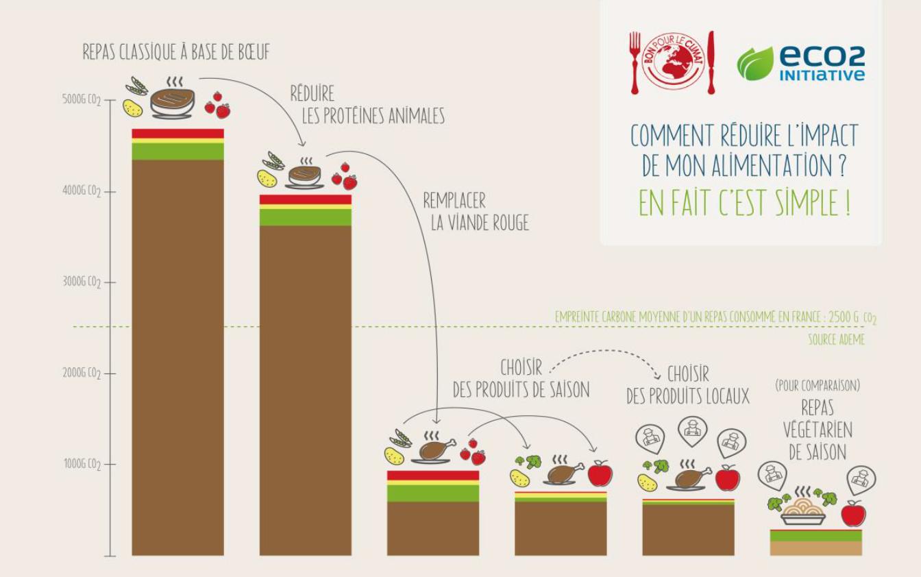 Comment réduire l'impact de son alimentation ?