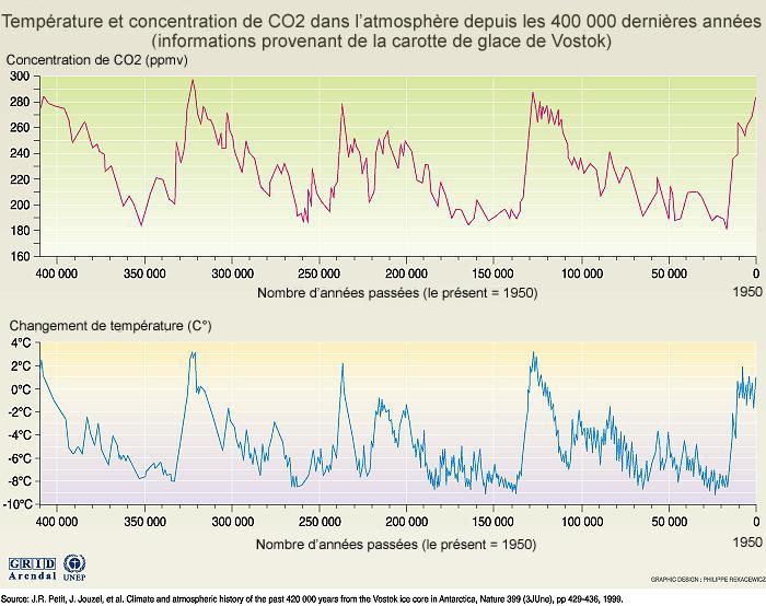 Température et concentration de CO2 dans l'atmosphère depuis les 400 000 dernières années