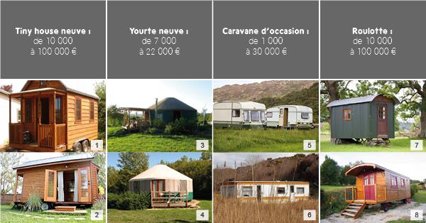 Exemples de prix d'habitats légers