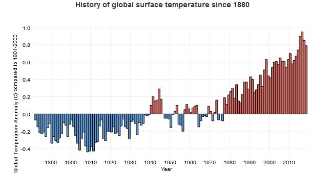 Historique des températures de surface de la Terre