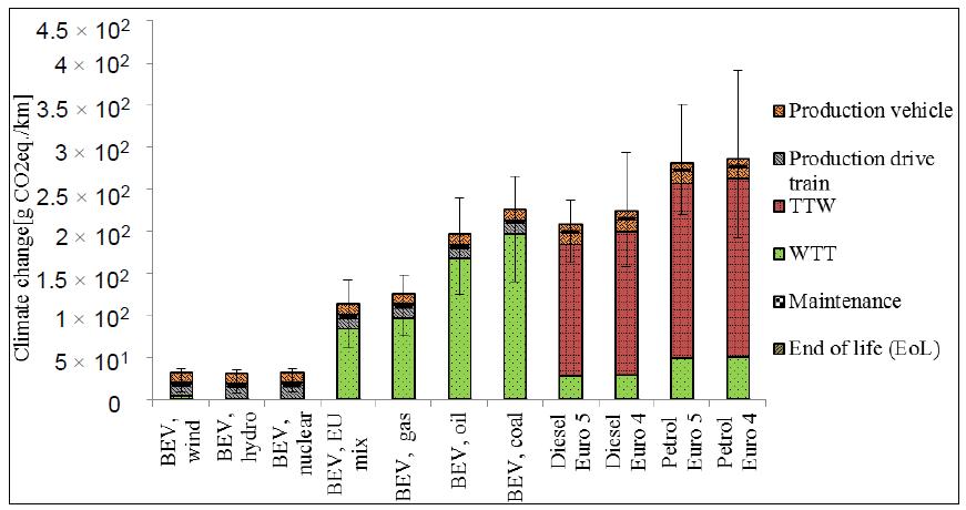 Graphique : impact sur le climat de différents types de voitures