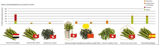 Comparaison de l'impact environnmental de haricots