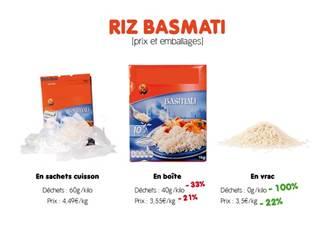 Comparaison prix et déchets entre du riz en sachets cuisson, en boîte et en vrac.