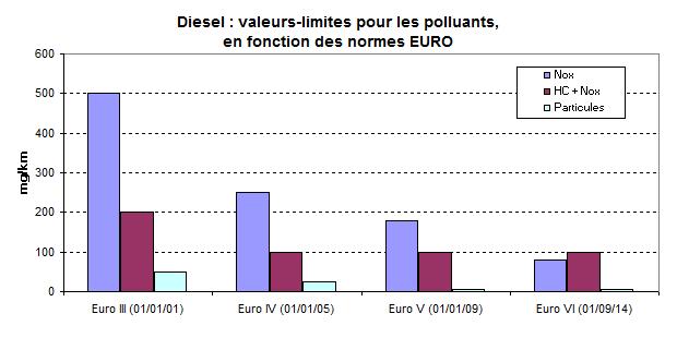 Diesel : valeurs-limites pour les polluants, en fonction des normes EURO